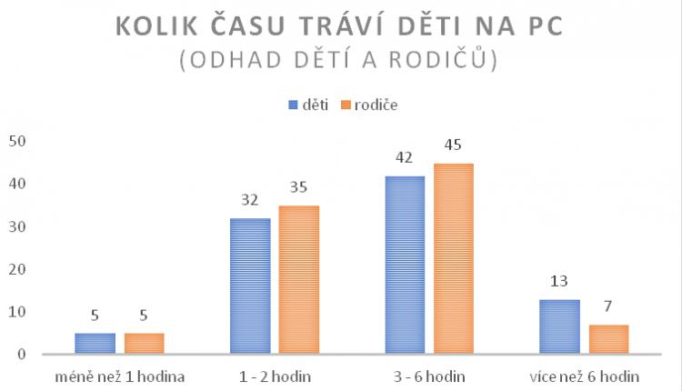 netolismus_graf_kolik_casu